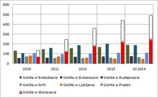 Catalyst na tle europy - wyk. 2 Liczba notowanych emisji